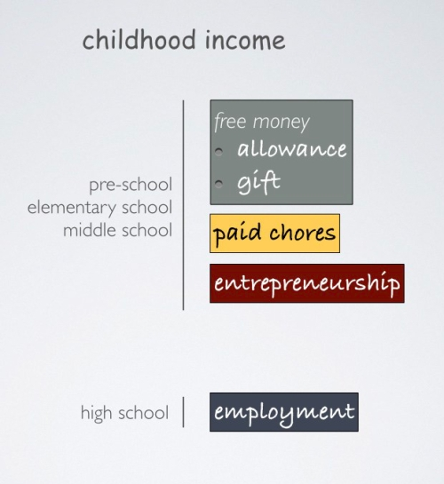 childhood income